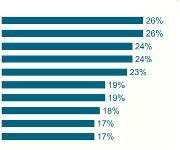 Top-10-Investitionsbereiche