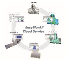 Clouds: Schnelle Platinen- und Materialkostenermittlung