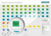News: Thermische Eigenschaften polymerer Werkstoffe auf einen Blick!