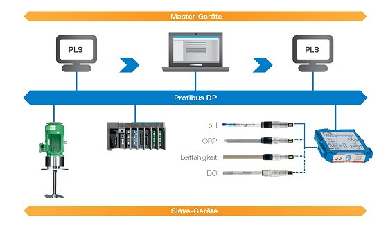 Integration in Prozessleitsysteme: Profibus-fähige Sensoren