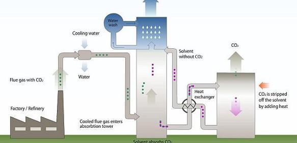 Echtzeitüberwachung hilft Kosten sparen: Rauchgaswaschanlage überwachen