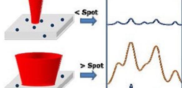 Raman-Spektrometer