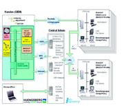 Techno-SCOPE: Eine Kommunikationslösung für gängige Datenformate