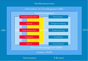 Techno-SCOPE: Informationen unternehmensweit managen