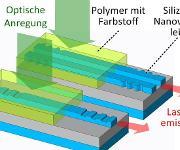 Organischer Laser auf einem Silicium-Photonik-Chip: Eine optische Anregung von oben führt zu Laserlicht im Wellenleiter. (Bild: KIT)