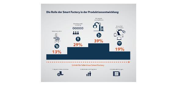 Industrie 4.0: Mit 3 Tipps zur Smart Factory