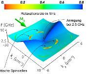 Präzessionsfrequenz und Relaxationsrate der Spinwellen als Funktion des Wellenvektors. Deutlich sichtbar sind die Bereiche, in denen kritische Spinwellen entstehen (rot). (Bild: G. Bauer / C. Back)