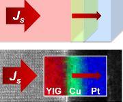 Spin-Seebeck-Effekt: Forscherteam deckt grundlegende Eigenschaften auf