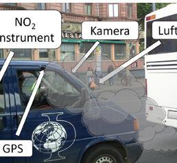 """Messprinzip zur Charakterisierung der Fahrzeug-NO2-Emission, bei dem das """"NO2 ICAD""""-Gerät zum Einsatz kommt. Dabei wird die NO2-Konzentration in der Abgasfahne während der realen Fahrt direkt gemessen. (Bild: Uni Heidelberg)"""