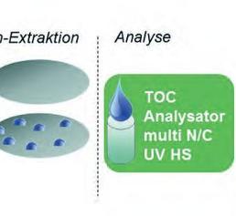 TOC-Analytik