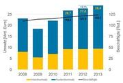Photonik-Branche: Exportquote 70 %: Starkes Auslandsgeschäft