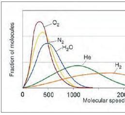 Molekulare Geschwindigkeit
