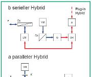 E-Mobilität: Kfz mit Hybrid- oder Elektroantrieb