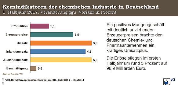 Chemische Industrie im Aufwärtstrend: VCI hebt Prognose für Gesamtjahr 2017 an