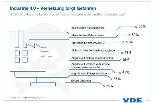 Cybersecurity: VDE: Industrie muss vernetzte Produktion besser schützen