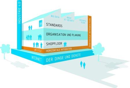 Märkte + Unternehmen: Konferenz VDI-Tagung zu Industrie 4.0