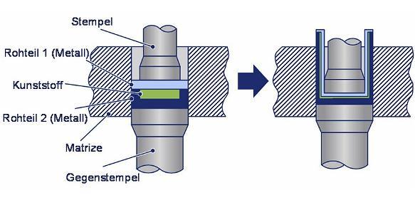 Verfahrensprinzip des Fließpressens