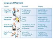 Management: Widerstand: gut oder schlecht?