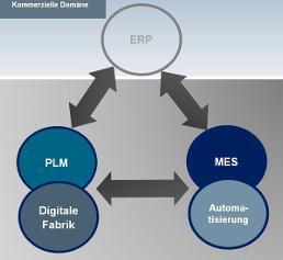 Zusammenspiel von PLM, MES und ERP