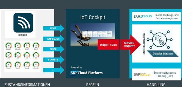 Industrial IoT: Wenn die Maschine den Service anruft