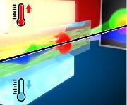 Schematische Darstellung des temperaturgesteuerten Superkontinuums. (Bild: Leibniz-IPHT)