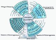 DL-Forum: Ganzheitliches Produktionssystem