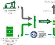 Biomass Balance Styropor