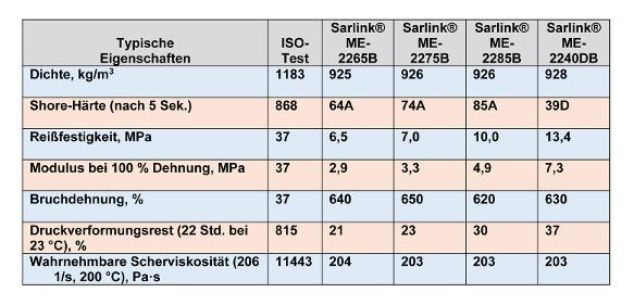Technische Daten von Styrol-TPE für spritzgegossene Fahrzeug-Außenteile. (Bild: Teknor Apex)