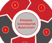 Fachübergreifende Kompetenzen und kommunikative Fähigkeiten sollen Facharbeitern der Kunststofftechnik zusätzlich vermittelt werden. (Bild: KNF)