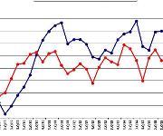Saldo: Anteil der Positivmeldungen minus Anteil der Negativmeldungen. (Bild: IK)