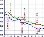 Naturkautschuk-Notierungen der Malaysian Rubber Exchange, Fob-Preise, Januar-Wert entspricht dem gleitenden 4-Wochen-Durchschnitt. (Bild: WDK)