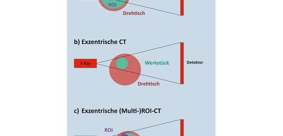 Prinzipien der ROI-CT
