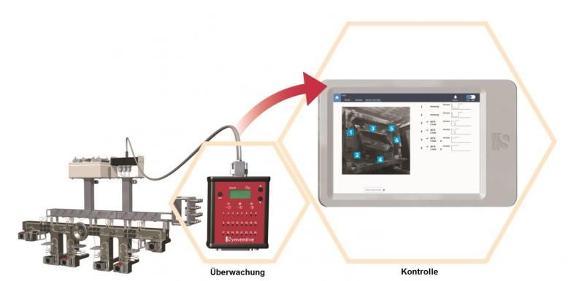 Modulares Nadelverschlusssystem
