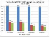 Kunststoff ersetzt Metall: Schnittglasfaser zur PA-Verstärkung in Lebensmittelanwendungen