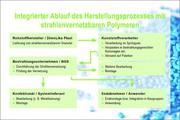 Strahlenvernetzbare Polyamid Compounds ersetzen Hochleistungskunststoffe: Strahlende Lösung