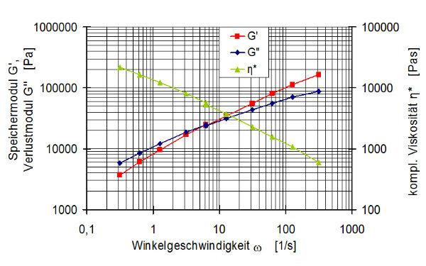 Geometrieoptimierungen mit Hilfe der Simulation: Vorformlinge beim Blasformen berechnen