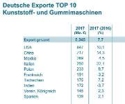 Exporte der deutschen Kunststoff- und Gummimaschinen-Bauer