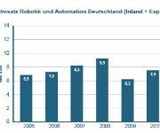 Die Umsätze der deutschen Anbieter von Robotern und Automatisierungsanlagen haben sich seit 2009 nahezu verdoppelt. (Bild: VDMA Robotik und Automation)