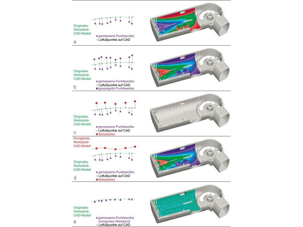 Funktionsprinzip (links) und Ergebnisse der Korrektur