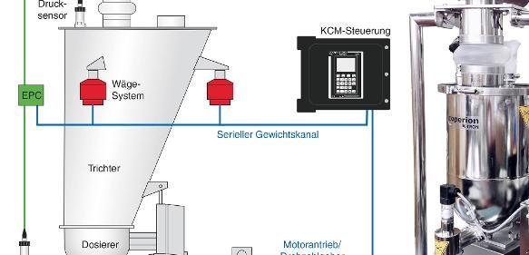 Grundprinzip der elektronischen Druckkompensation EPC, die im gravimetrischen Dosiersystem zum Einsatz kommt. (Bild: Coperion K-Tron)