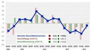 Geschäftsklimaindex für Kunststoffrohrsysteme