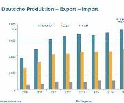 VDMA Prognose: Erfolgreicher Maschinenbau in Deutschland