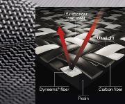 Dyneema in Composite-Bauteilen