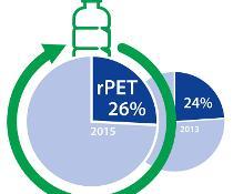 Recyclinganteil in PET-Flaschen