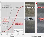 Bereits geringe Mengen des verzögernd wirkenden Aktivators verdoppeln die Offenzeit gegenüber dem Standardtyp. Dadurch lassen sich beispielsweise Kohlefasergelege besser füllen. (Bild: Brüggemann)