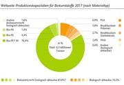 Alternative Werkstoffe weltweit: Biokunststoffmarkt wächst kräftig zwischen 2012 und 2017