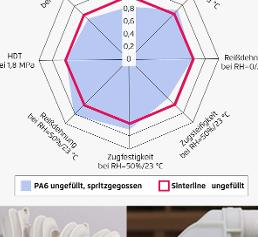 Polyamidpulver für den 3D-Druck sollen ähnlich gute Bauteileigenschaften ermöglichen, wie entsprechende PA-Spritzgießtypen. (Bild: Solvay, Resinex)