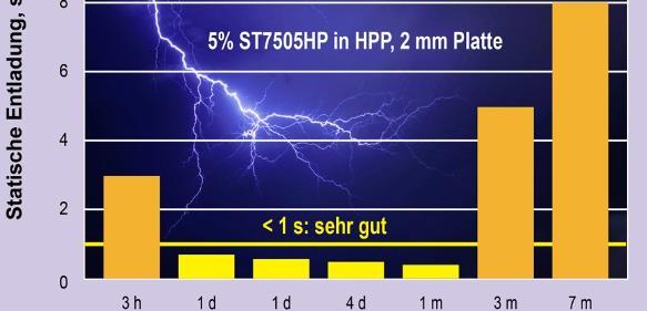 Versuchsergebnisse zur elektrostatischen Aufladung von PP mit neuem Masterbatch. (Bild: Tosaf)