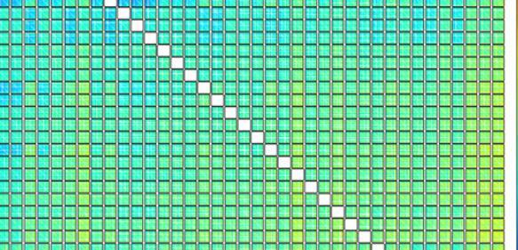 Die Matrix visualisiert die Bildungsenergie – ein Indikator für die Stabilität – von rund zwei Millionen möglichen Verbindungen: Jedes Pixel entspricht einem der 2 Millionen Kristalle, die aus je vier chemischen Elementen bestehen. Je nach Kombination der Elemente weisen sie einen hohen (rot) oder tiefen (blau) Energiewert auf. Zwei Elemente sind vertikal und horizontal spezifiziert; jede Box enthält nochmal eine entsprechende Auflösung für die beiden weiteren Elemente. (Bild: Universität Basel, Departement Chemie)