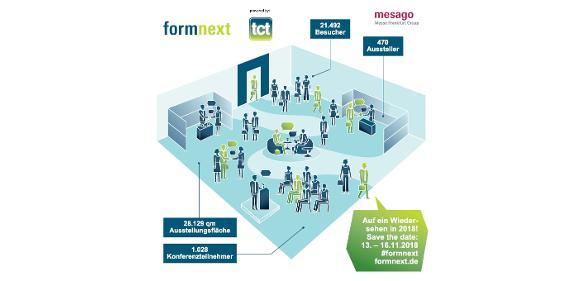 Infografik zur Formnext 2017